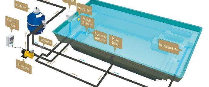 Filtration de piscine, mode d'emploi