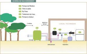 Schéma de raccordement pompe à chaleur Ibapac